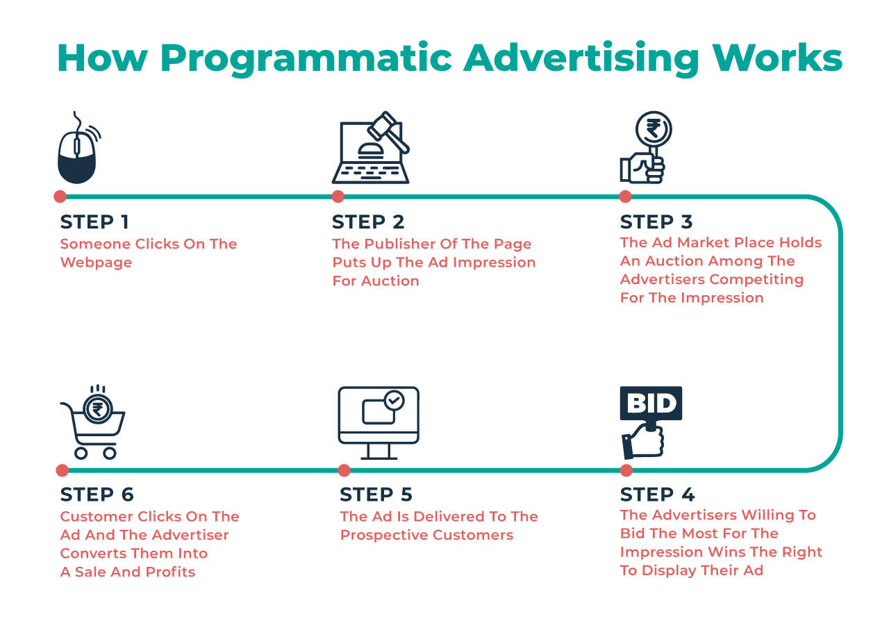 programetic-advertising-lgs